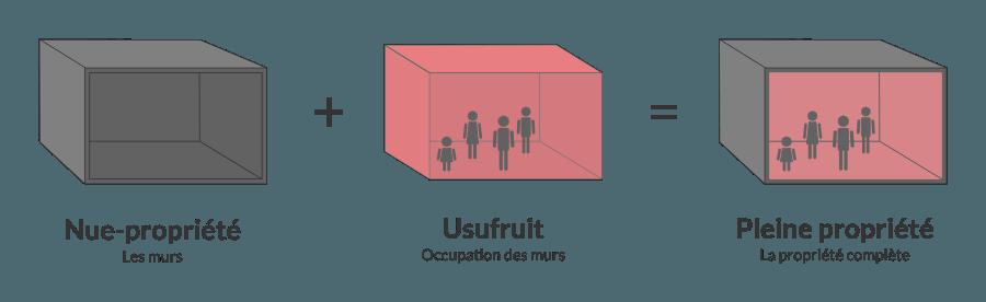 Nue-propriété + usufruit = Pleine propriété